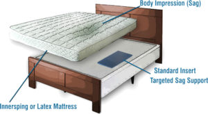 How do I stop my bed from sinking in the middle?