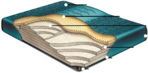 Boyd's 98% Waveless Waterbed Mattress